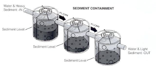 Construction Site And Residential Sediment Control Systems