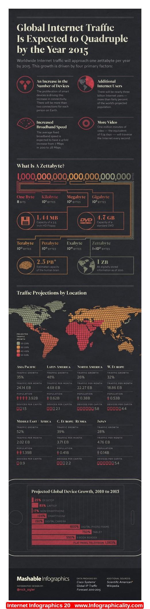 Global Internet Traffic 2015 #Infographic