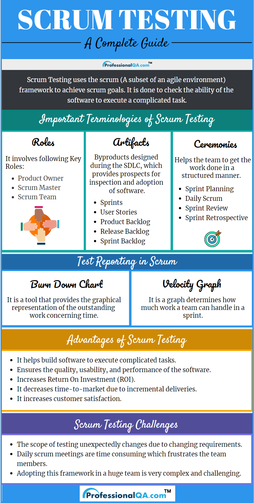 Scrum Testing Infographics Agile Project Management Agile Project Management Templates Agile Software Development