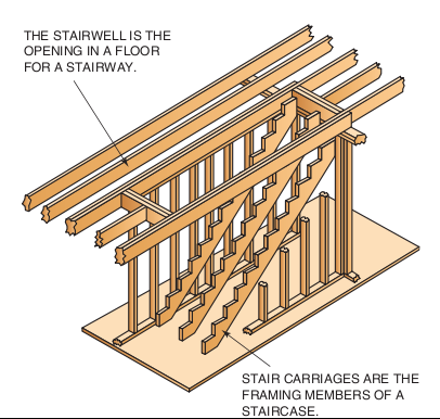 Stairs Frame Frame, Need To Know, Stairs, Loft, Staircases, Attic,