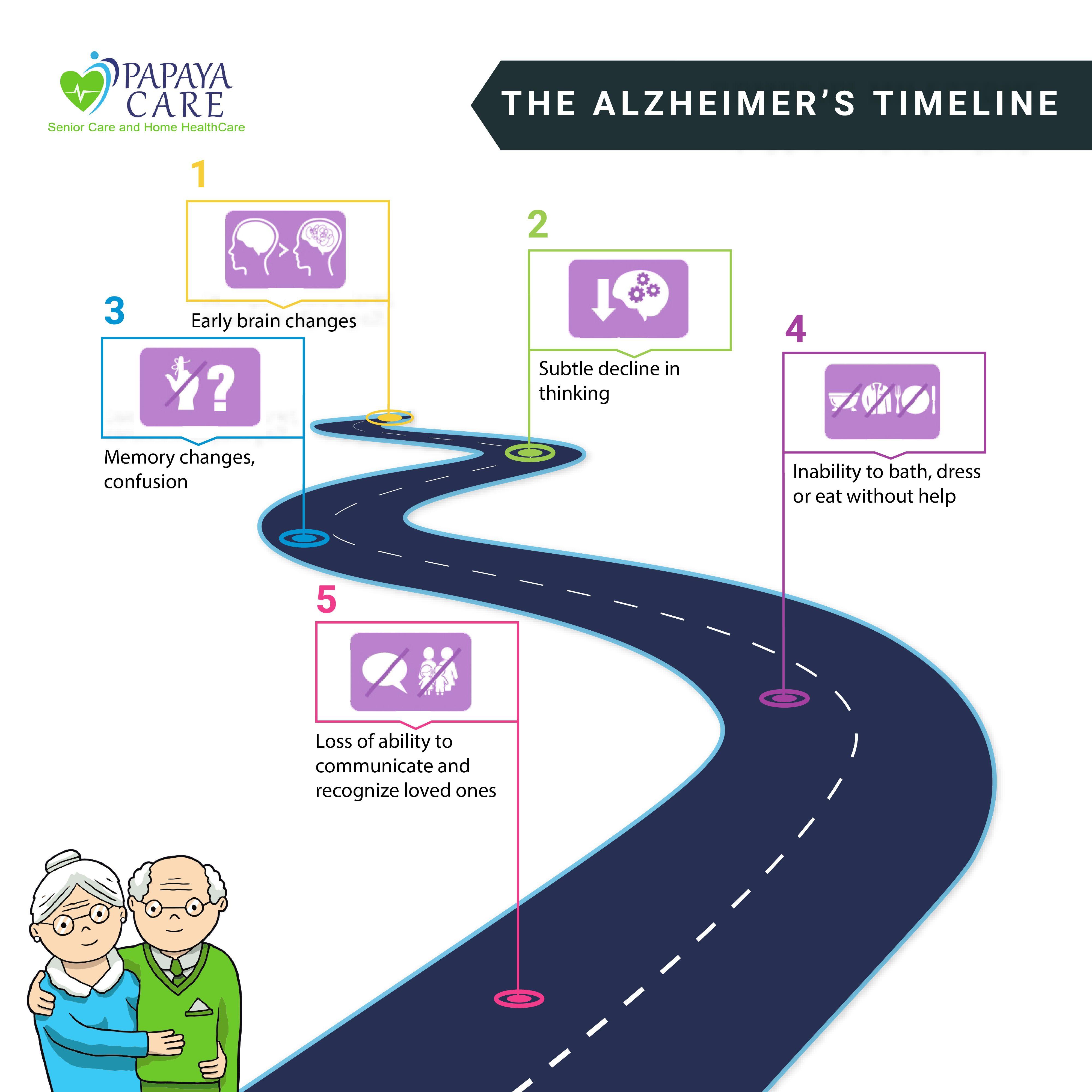 The symptoms of Alzheimer's disease progresses over time