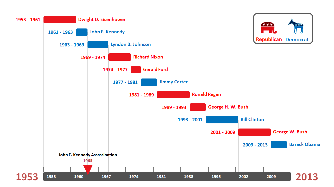 Presidential timeline template made with powerpoint timeline maker office timeline the free timeline maker gantt chart creator nvjuhfo Choice Image