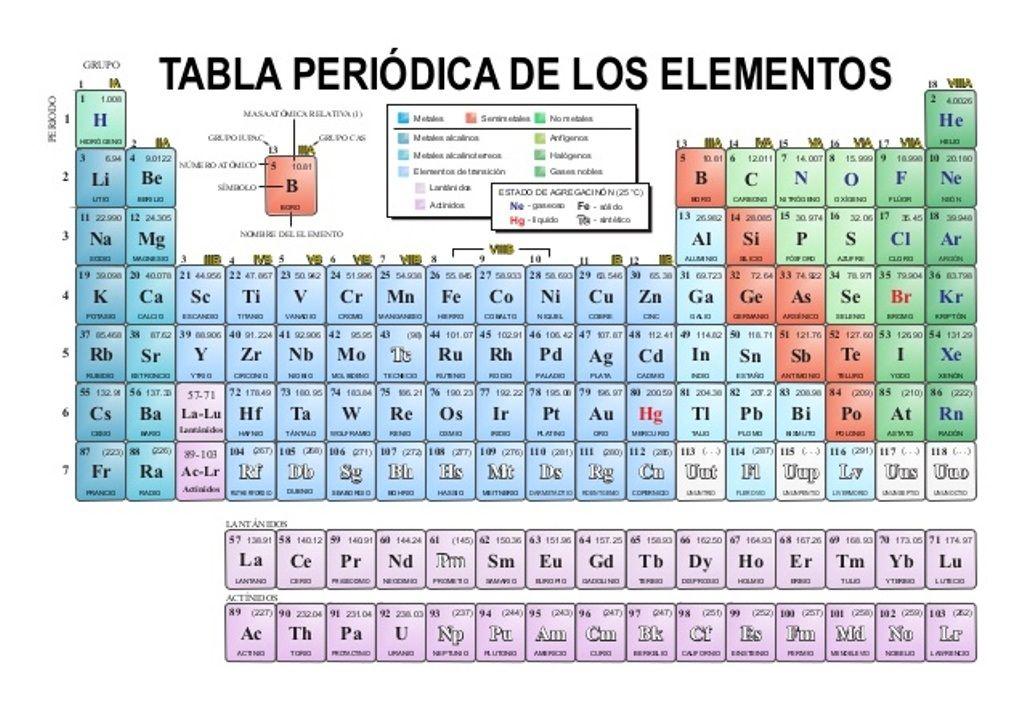 Tabla periodica actual tabla periodica dinamica tabla periodica tabla periodica actual tabla periodica dinamica tabla periodica completa tabla periodica elementos tabla urtaz Choice Image