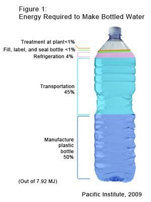 Plastic Water Bottle Waste Facts Google Search Water Bottle Bottle Water Treatment