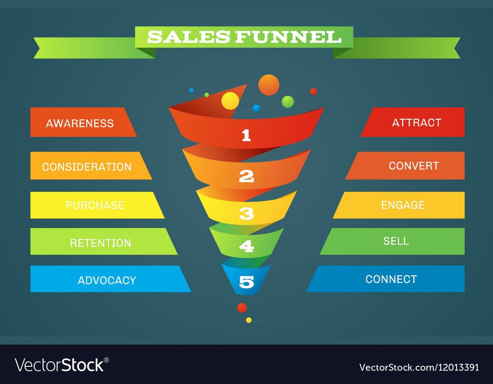 Sales funnel business purchases infographic Vector Image ...