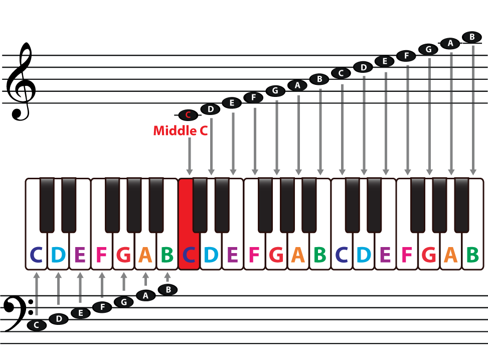 75 Best Piano Music Theory Images On Pinterest Music Theory Piano
