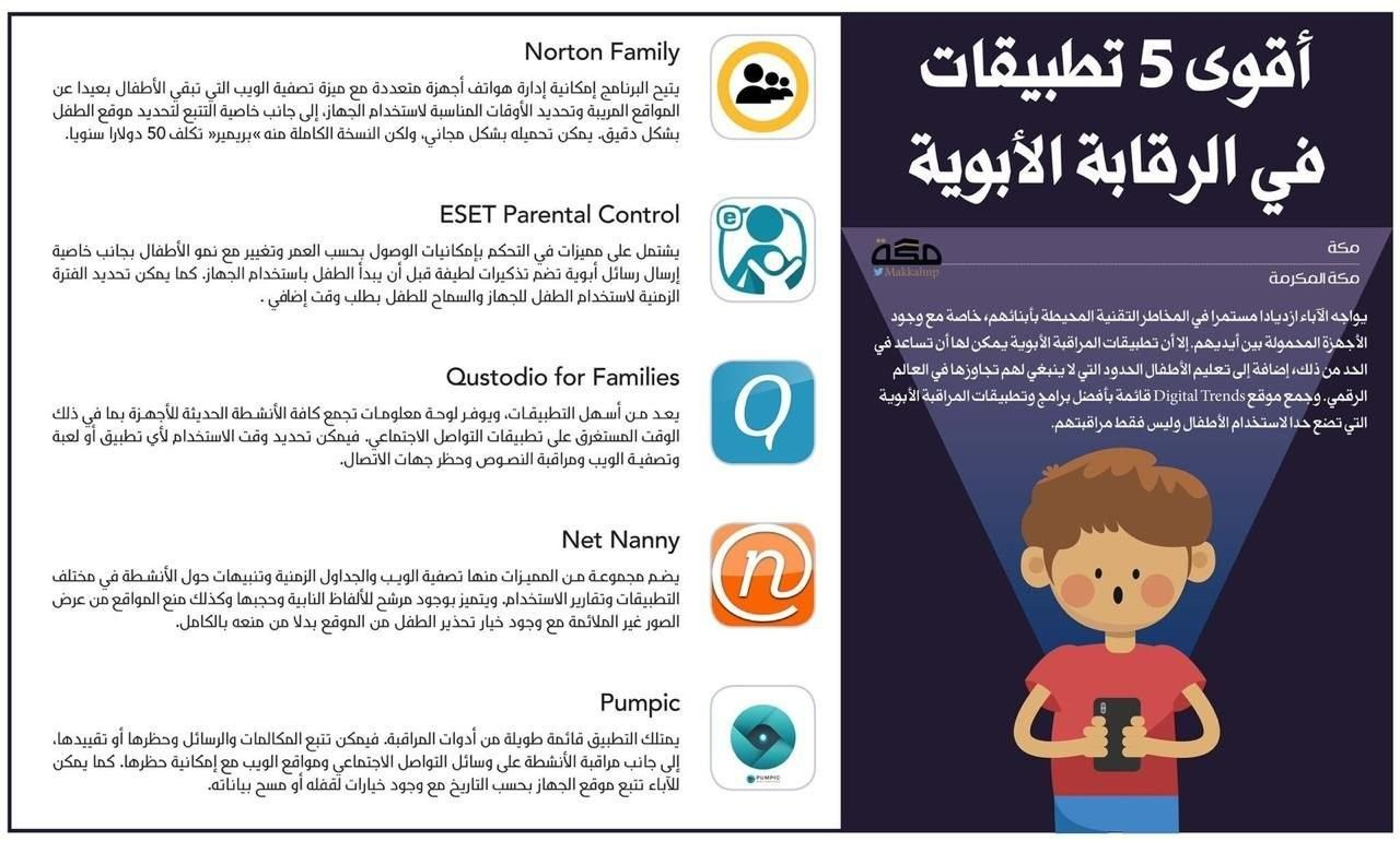Pin By Wafa On معلومات عامة Baby Education Parental Control Parenting