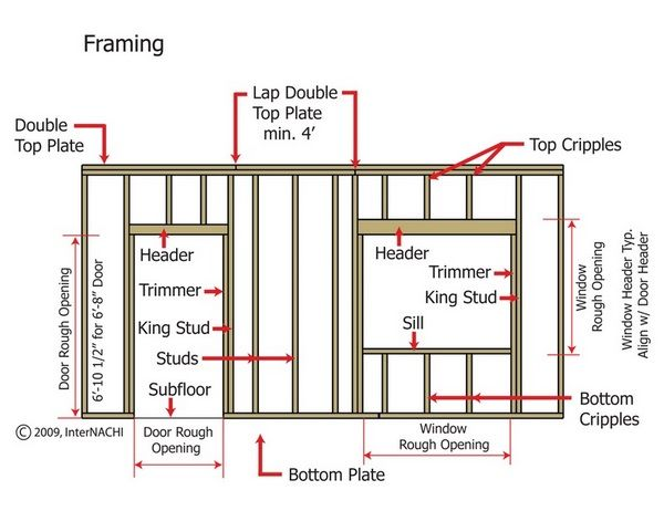 How to frame a window and door opening is explained in detail step ...