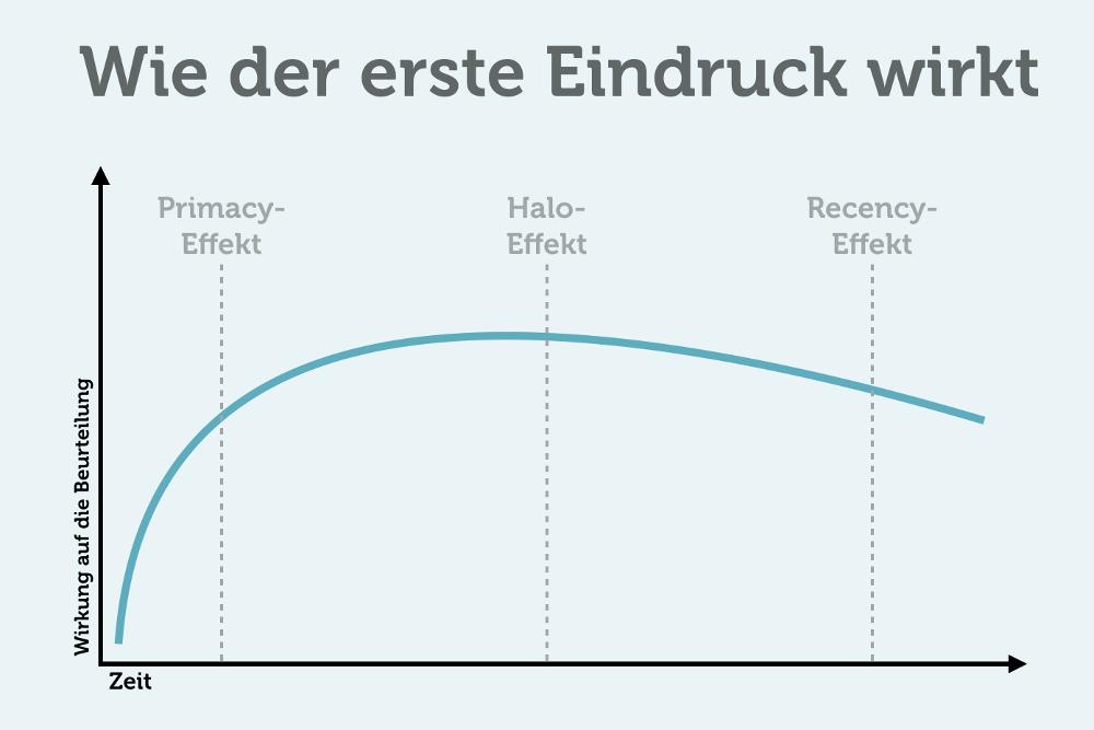 Primacy Und Recency Effekt