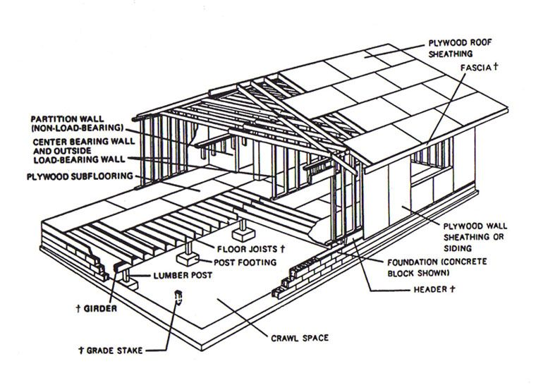 basic wood frame construction google search house framing process house framing diagram - Home Construction Diagram