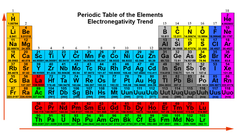 Table  Electronegativity Pauling Scale  Pandemonium Productions