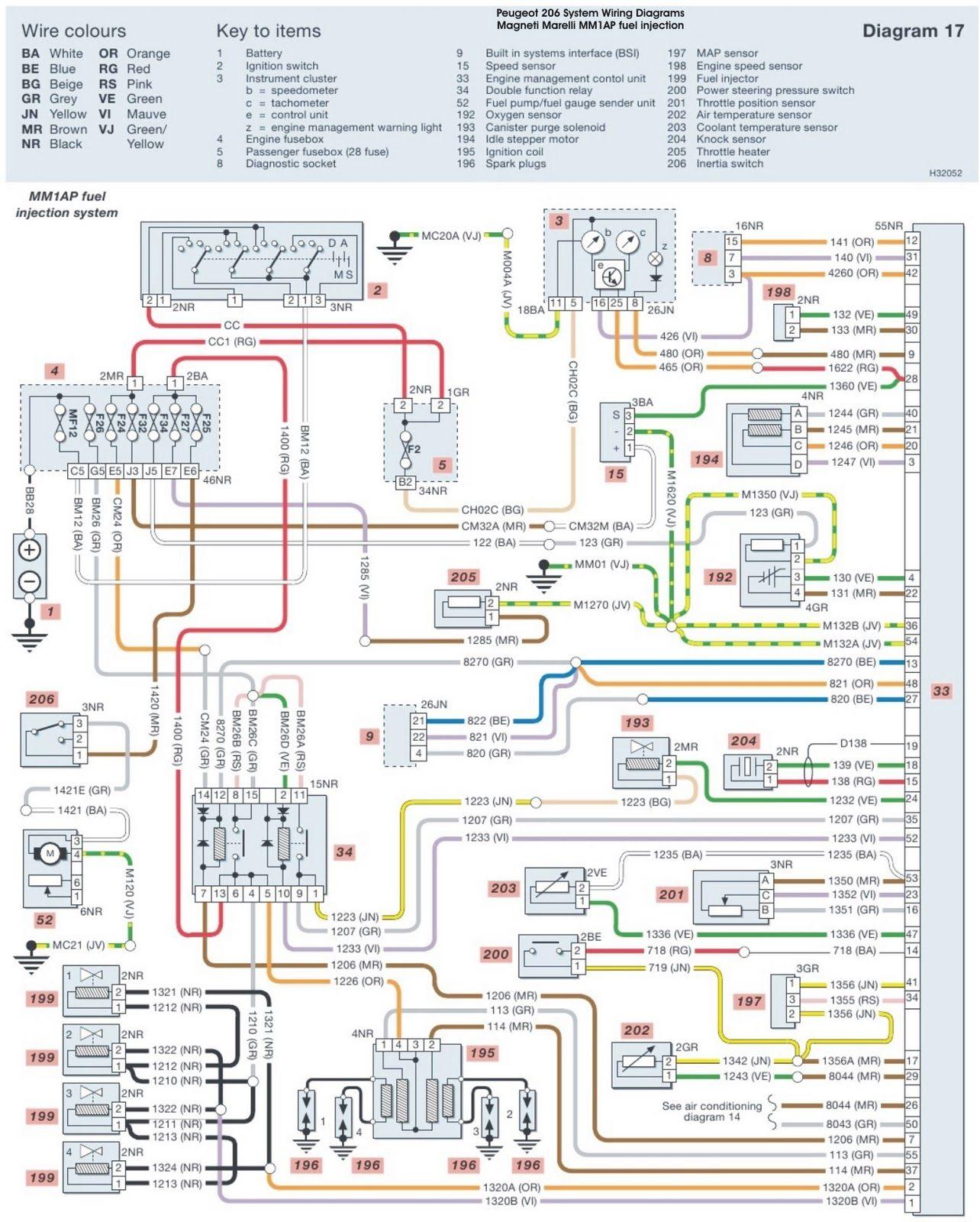 Peugeot Wiring Diagram 206 Wiring Diagrams All Peugeot Electrical Diagram Trailer Light Wiring