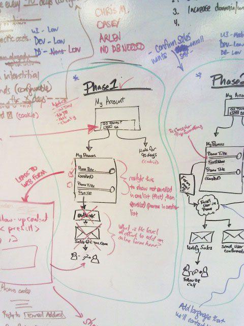Whiteboard flow chart for phase also scribbles rh pinterest