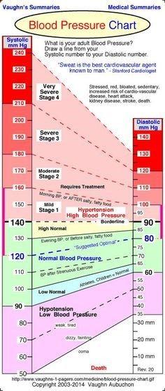 Normal Blood Pressure Chart