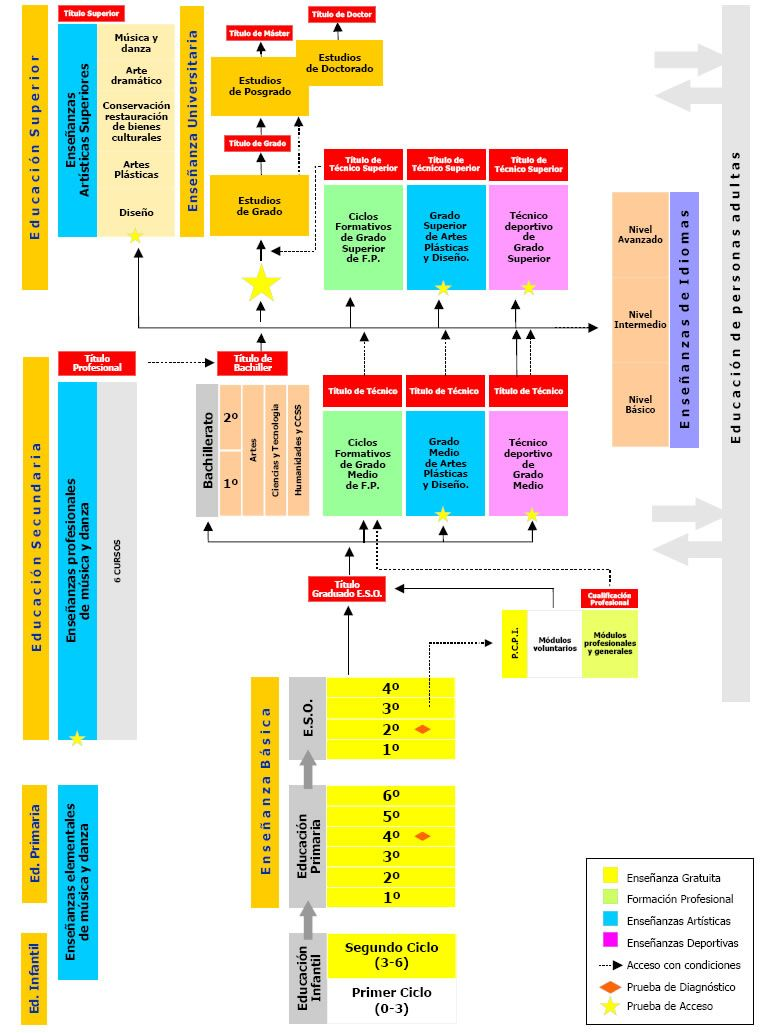 estructura sistema educativo español - Buscar con Google ...