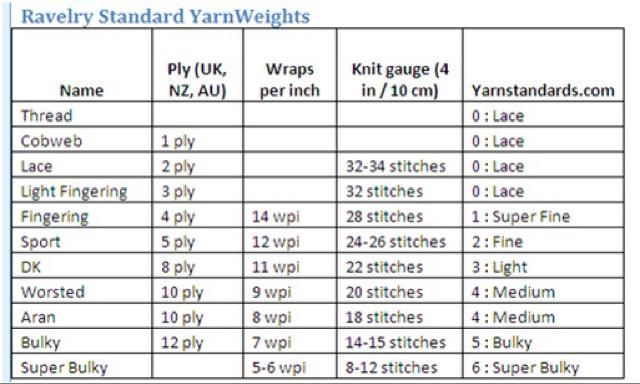 Ravelry Standard Yarn Weights Yarns Wraps Yarn Weight Chart Handspun Yarn