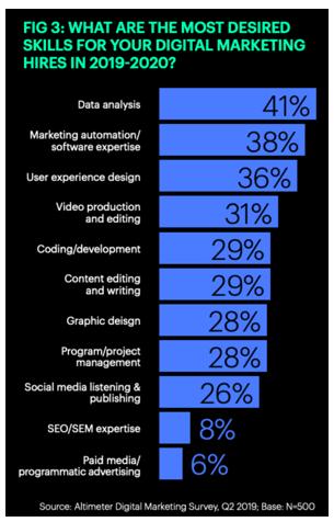 Demand For Digital Skills 2020 Marketing Skills Digital Marketing Marketing Trends