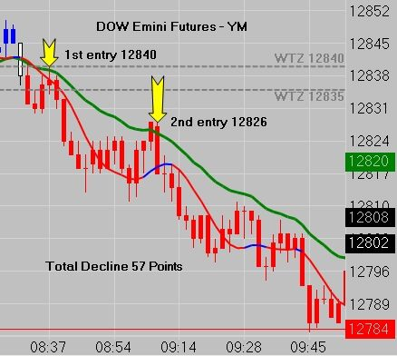 Emini Futures Trading Is Not Easy But It Can Be Simple Take A 1