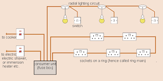 Image Result For How To Wire A House House Wiring Electrical Wiring Diagram Domestic Wiring