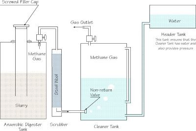 Building an Anaerobic Digester (From Kenya) ~ Biogas Plant
