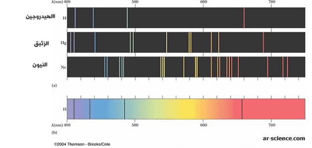 بحث عن الضوء وطاقة الكم Pdf Bar Chart Chart Quantum