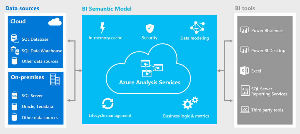 Azure Analysis Services now available in Azure Government