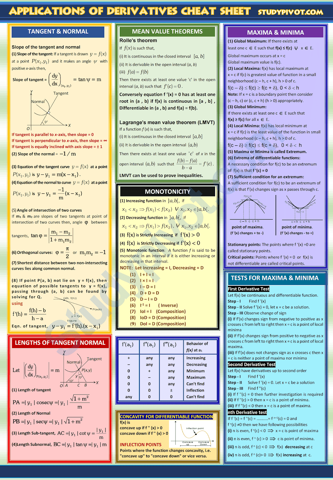 Application Of Derivatives Calculus Formulas And Concepts Cheat Sheet Derivatives Calculus Ap Calculus Studying Math [ 1600 x 1112 Pixel ]