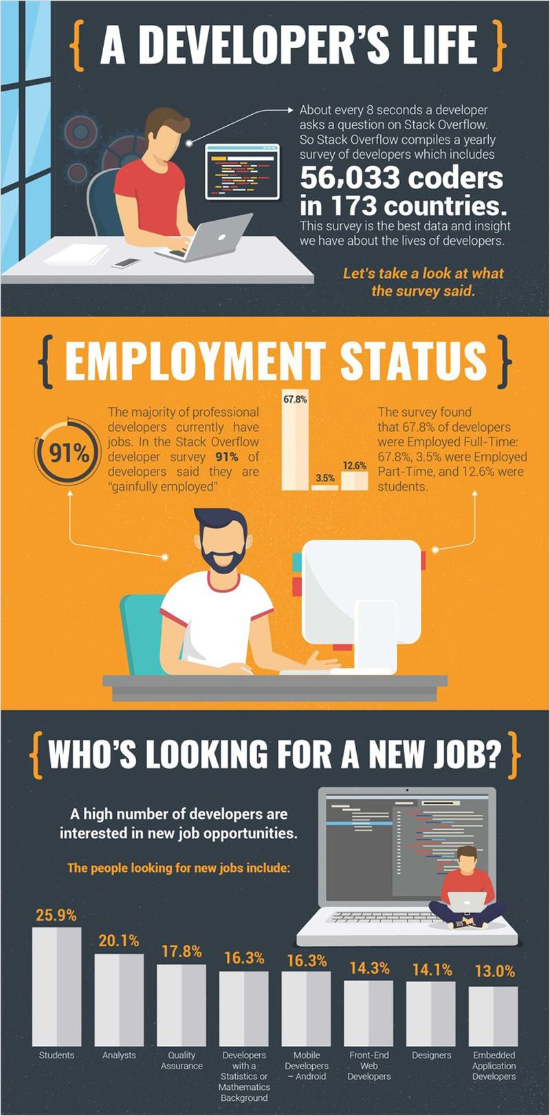 Software Developer Jobs In Barcelona Spain Careers At Apiumhub Infographic Examples Infographic Infographic Inspiration