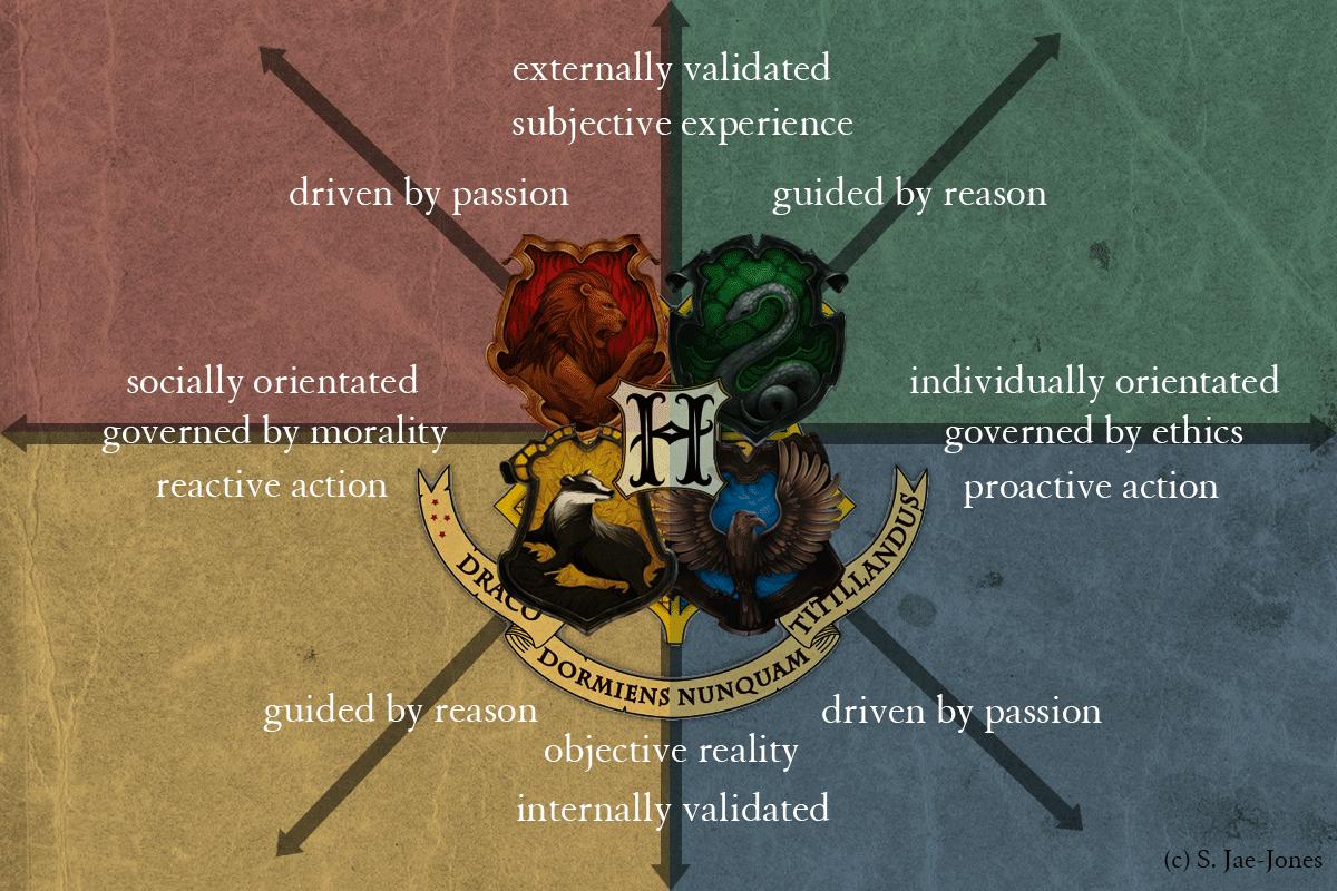 The Hogwarts House Matrix Harry Potter Houses Traits Harry Potter Houses Hogwarts