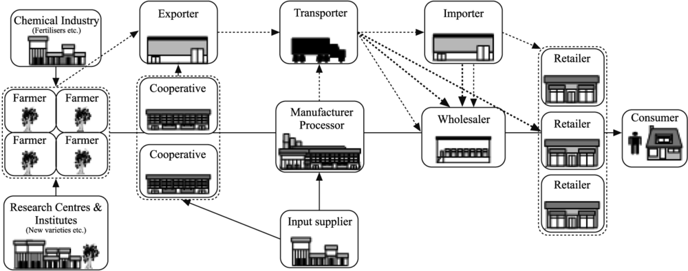 supply chain management in meat industry Superior supply chains in the food and beverage industry at the root of successful food and beverage manufacturing is effective supply-chain management, enabling companies to react to changing demand (new food trends, shifting consumer preferences.