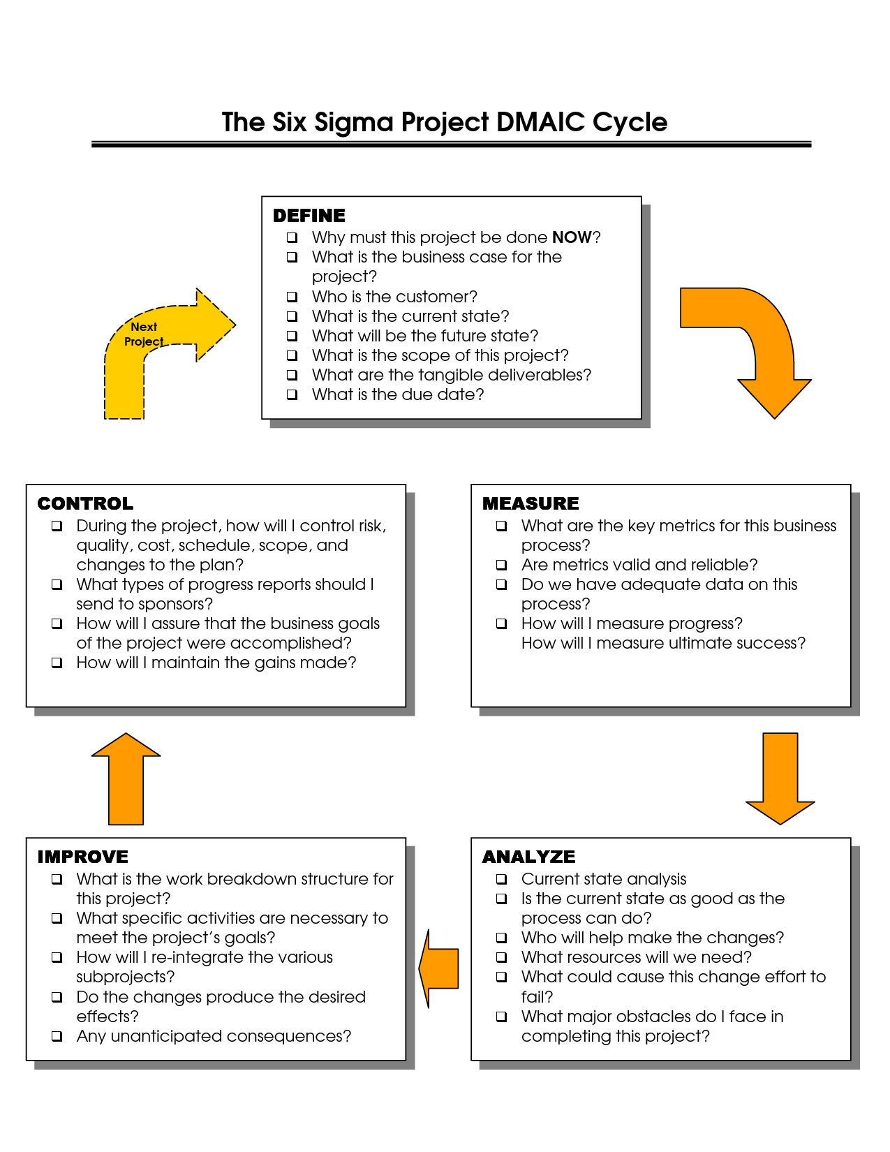 hight resolution of six sigma dmaic template