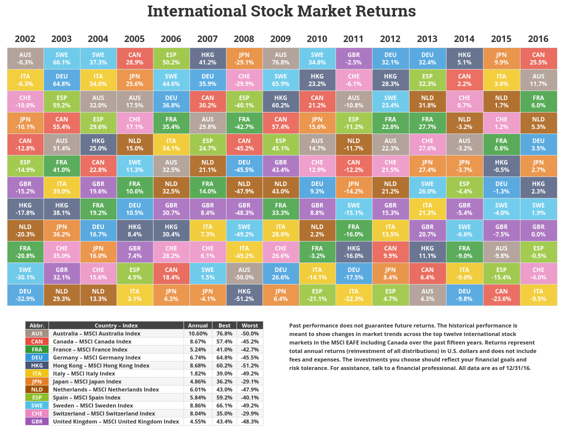 International stock market performance international stock international stock market performance urtaz