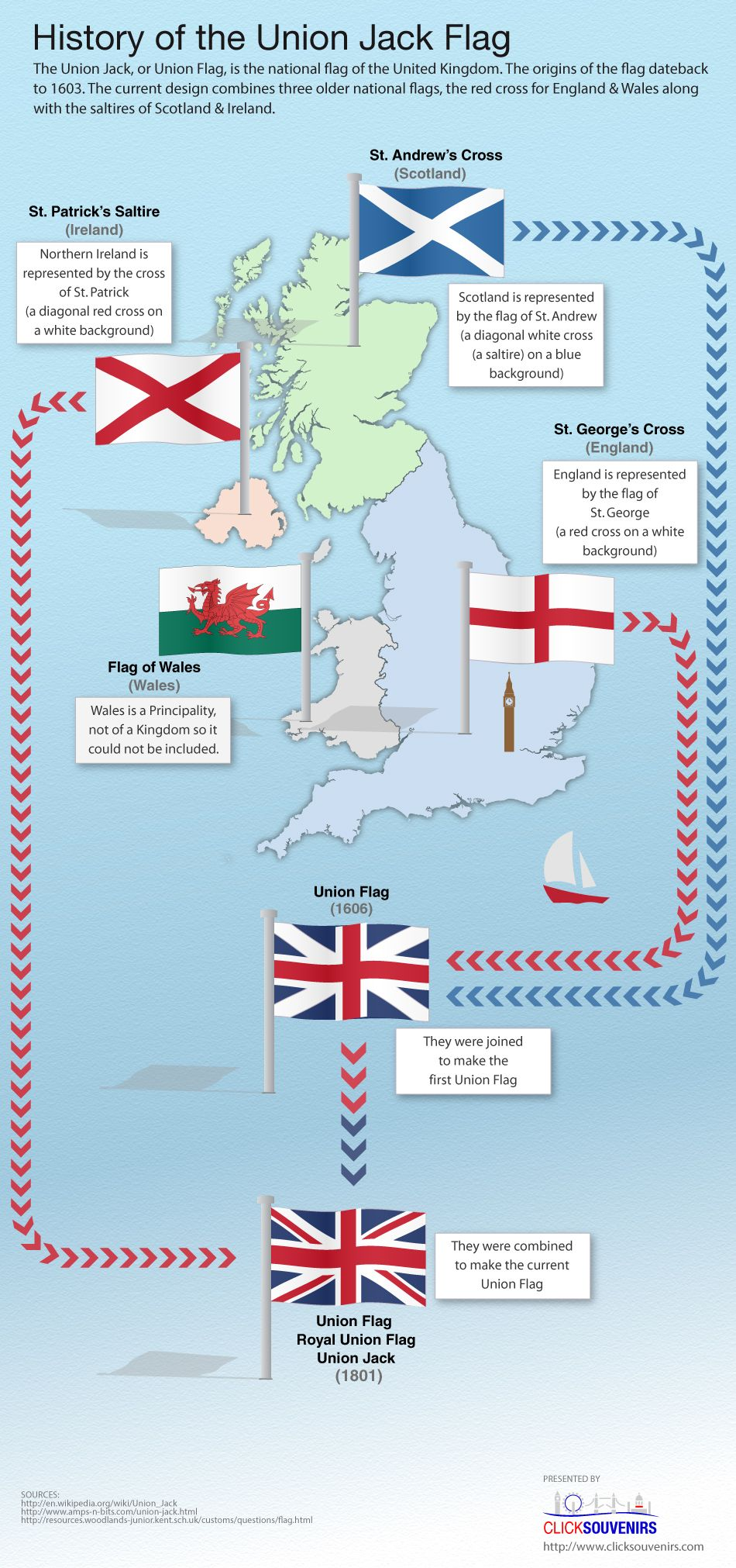 Teaching Culture From The English Speaking Countries History Of Union Jack Flag