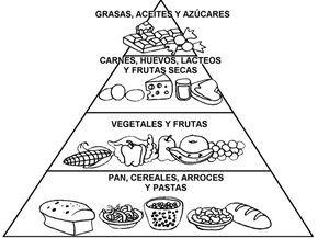 Recursos educacion infantil dibujos para colorear rueda y piramide alimenticia escuela - Piramide alimenticia para ninos para colorear ...