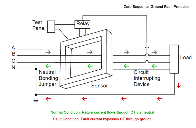 All phase conductors and neutral conductor (if applicable