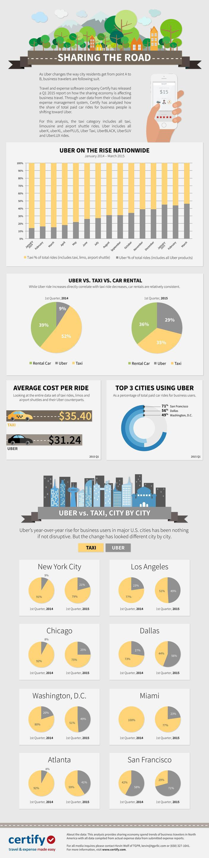 Best 25 uber car rental ideas on pinterest open office open office design and modern office design
