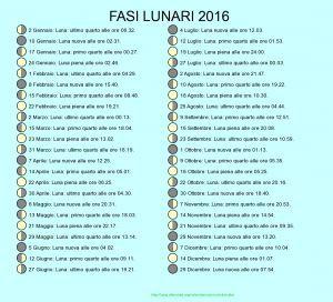 Fasi lunari anno 2016