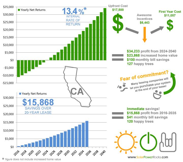 California Home Solar Rebates Tax Credits Savings