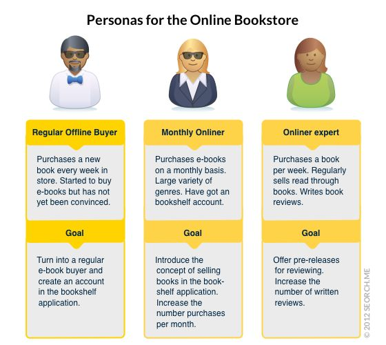Personas for the online bookstore Retail Sales Techniques - customer profile