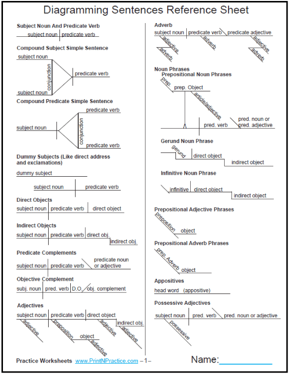 Diagramming sentences worksheet printables diagram chart and printable two page reference sheet of diagram charts this is the most useful diagramming chart ive seen diagrammingworksheets ccuart