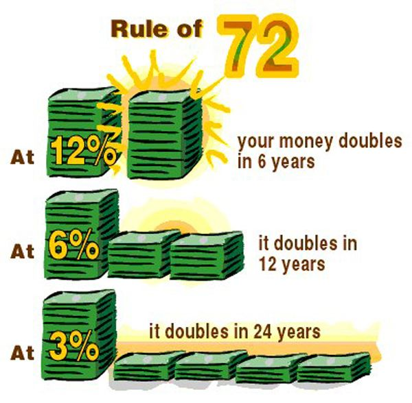 Ngitung Bunga Rule Of 72 Finance Investing Investment Advice