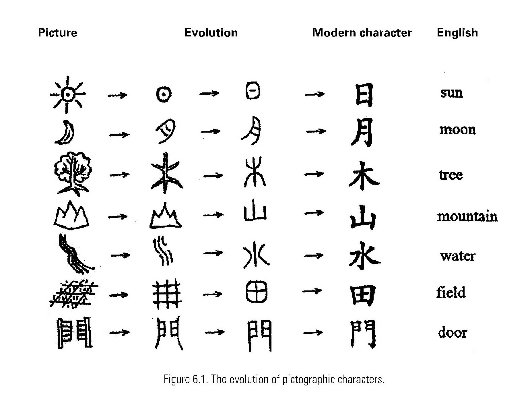 Chinese Pictographs Alphabet