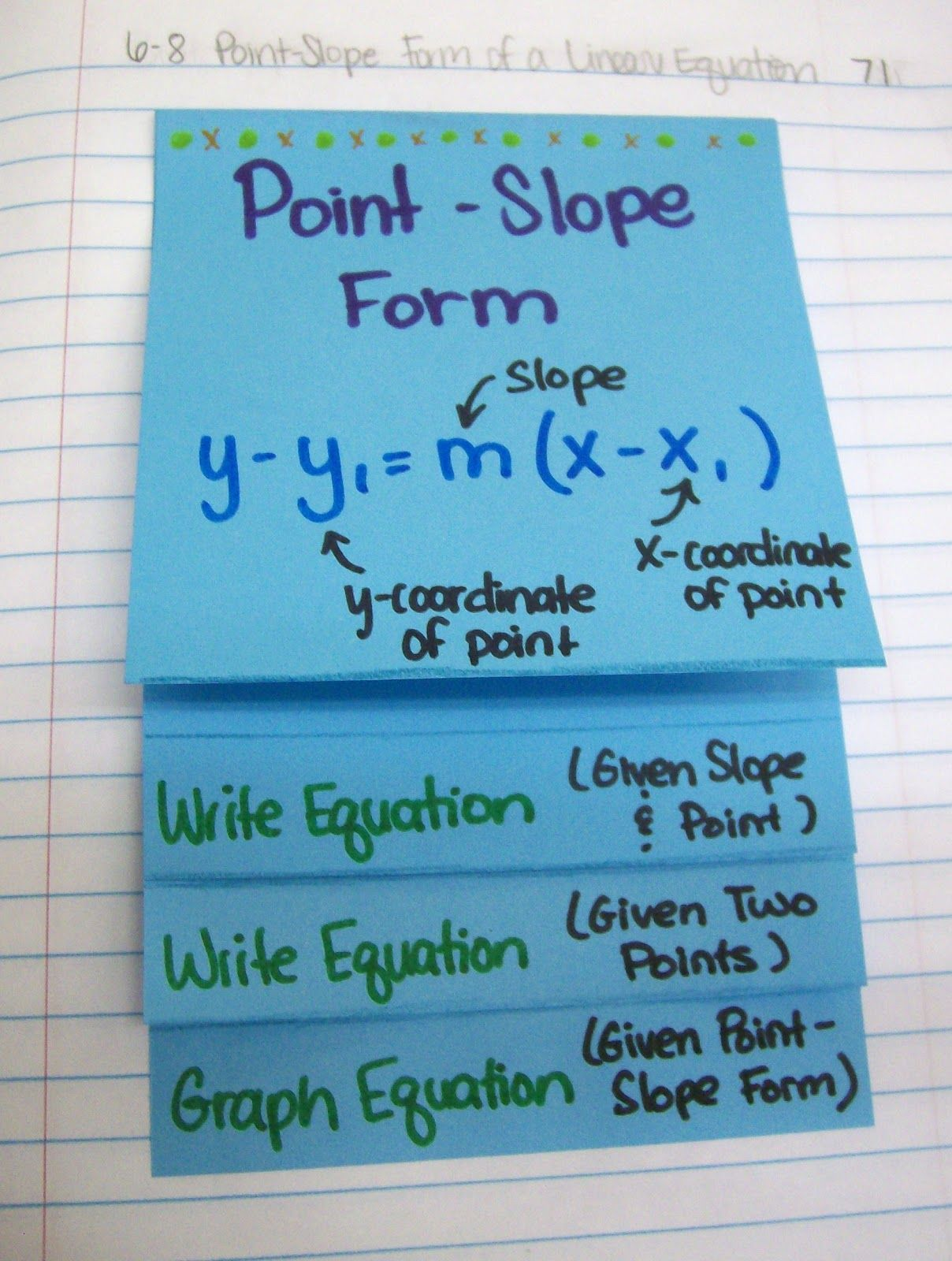 Math love point slope form foldable motivation for my today my algebra 1 students learned about point slope form this is the third and final form of a linear equation we will cover falaconquin