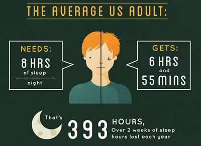 3 in 10 workers fall asleep at their desks. Two-thirds of Americans do not feel well-rested. Such lack of sleep can cause car accidents, heart attacks, and augment hunger levels.