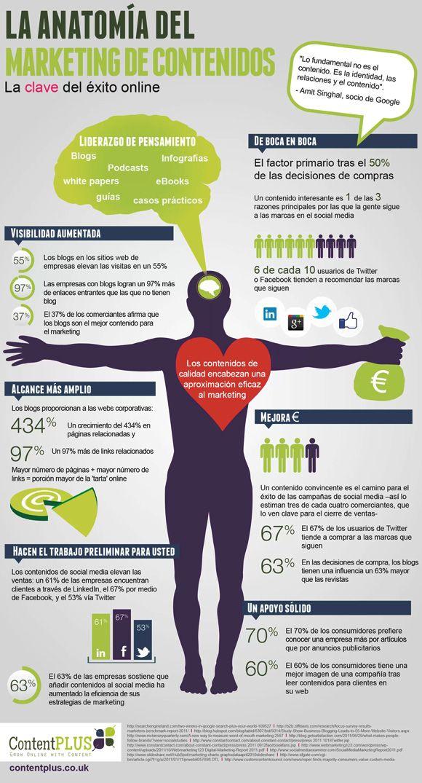 Marketing de contenidos – Anatomía y nuevas reglas | Marketing ...