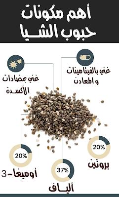 فوائد حبوب الشيا للحسون و الكناري Chia Seeds Benefits Seeds Benefits Seeds