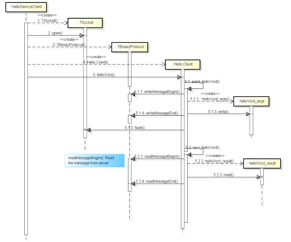 Floor plans image by Qiang Ren on 架构 Diagram, Java