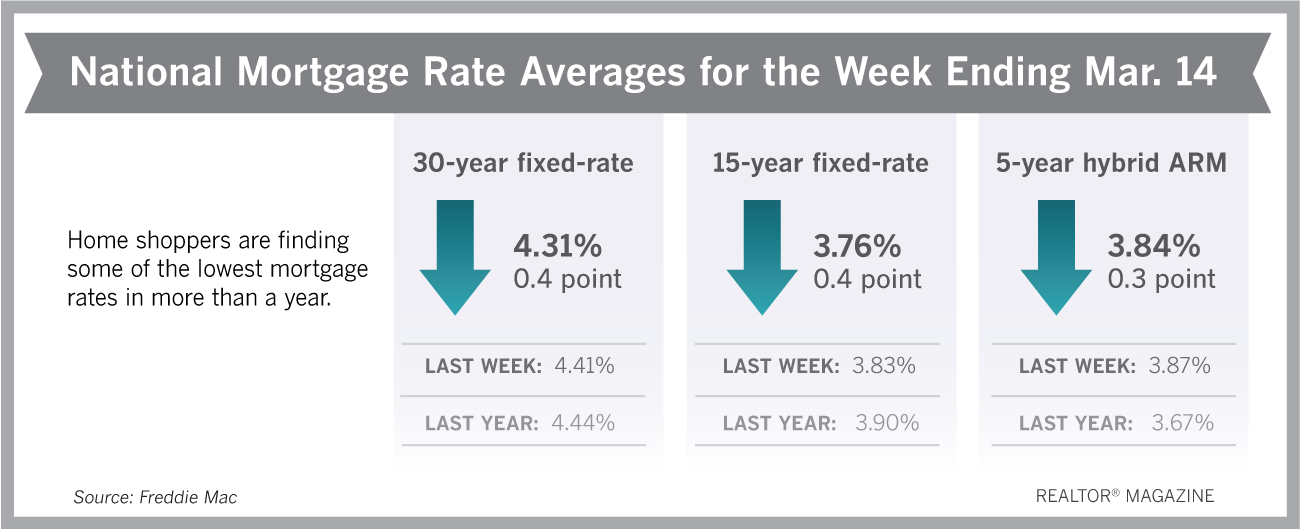 30 Year Rates Plunge 10 Basis Points This Week Realtor Magazine Fixed Rate Mortgage Mortgage Rates Lowest Mortgage Rates