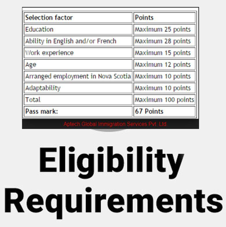Canada Pr Visa Ielts Band Requirement 2019 Ielts Work Experience Canada
