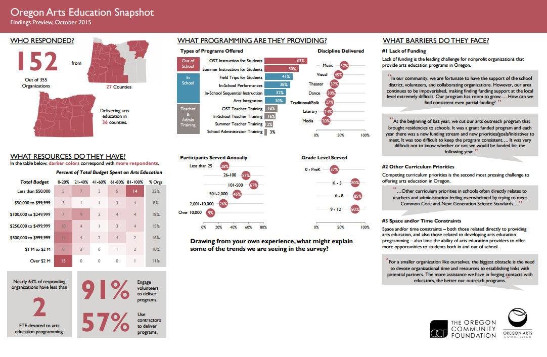 Data Placemat Example  Reporting  Data Viz  Graphic Design
